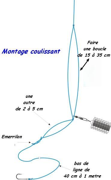Pechemaniac com montage pour le pole feeder - Comment faire une ligne de peche au coup ...