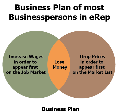 business plan in t l e 7 elements of a business plan that will help you to plan and succeed.
