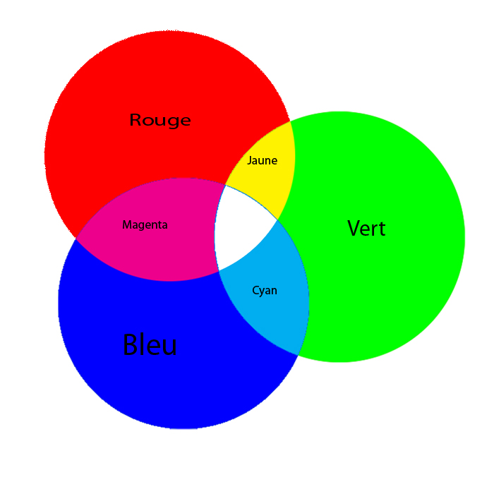 Idee Salle De Bain Faience : les couleurs secondaires en mélangeant 2 des couleurs primaires on