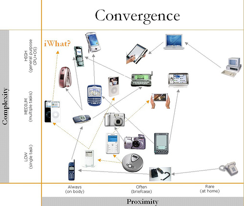 convergence and media technology Description of three types of convergence related to the internet, new media and technological tools from all-in-one smartphones to ways to access internet.